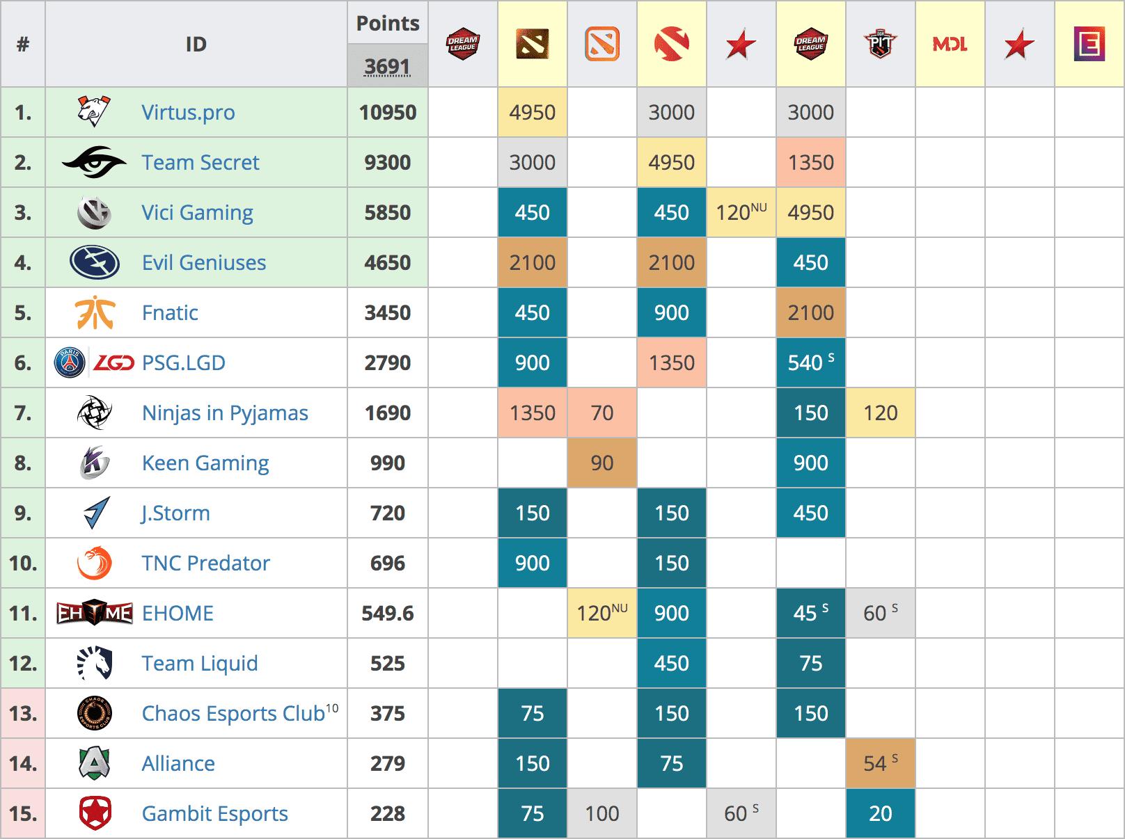Dota 2 points table