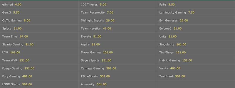 Cod World League Odds 2019 Championship